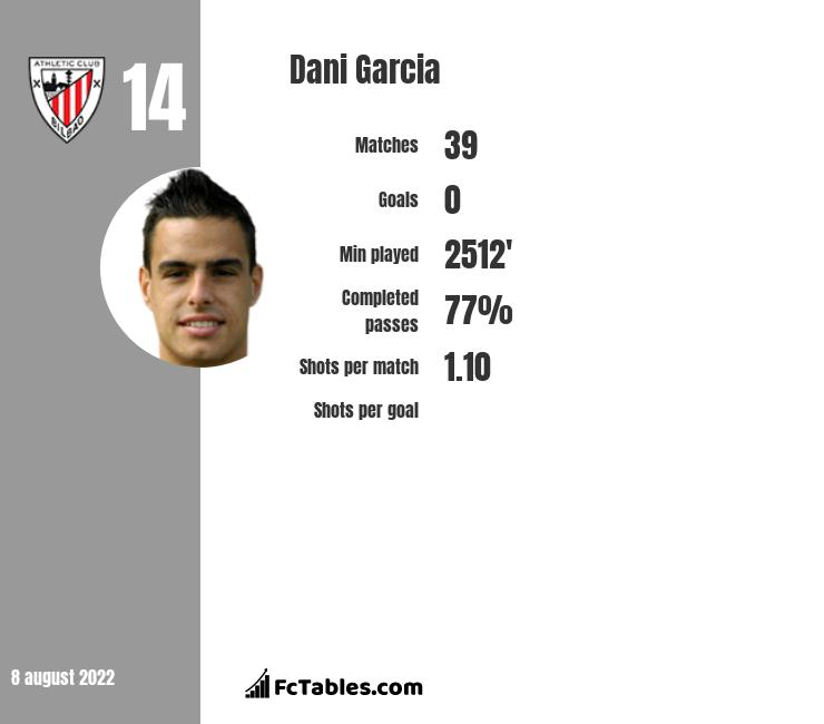 Dani Garcia infographic statistics for Athletic Bilbao