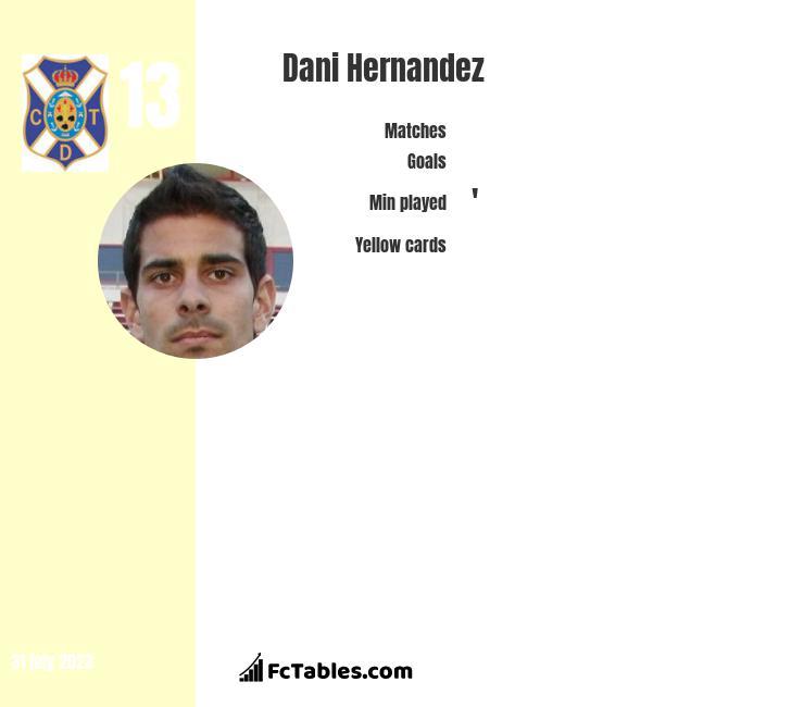 Dani Hernandez infographic