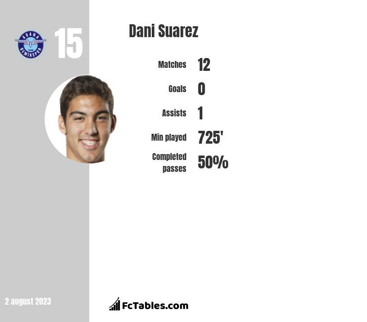 Dani Suarez infographic