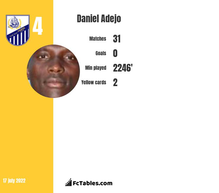 Daniel Adejo infographic