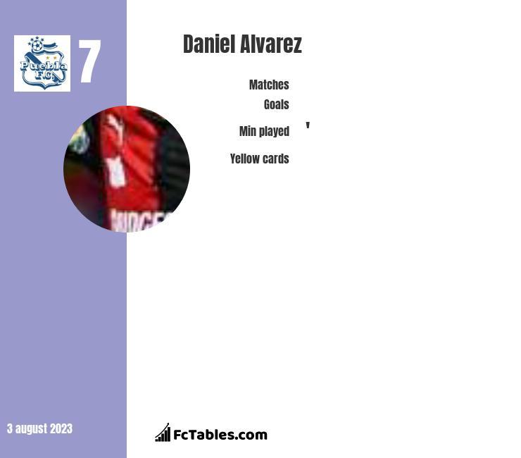 Daniel Alvarez infographic