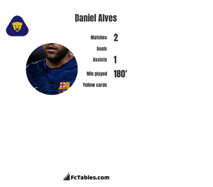 Daniel Alves infographic statistics for PSG