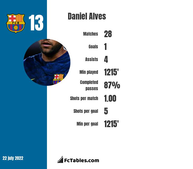 Daniel Alves infographic