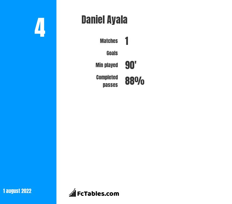 Daniel Ayala infographic statistics for Middlesbrough