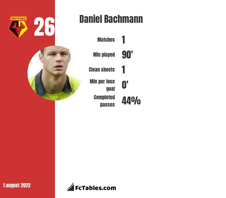 Daniel Bachmann infographic statistics for Watford