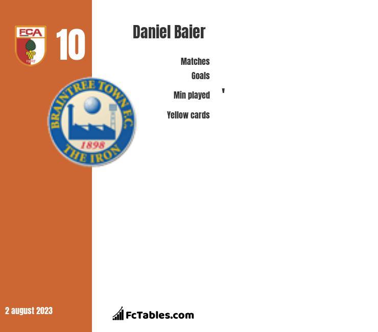 Daniel Baier infographic