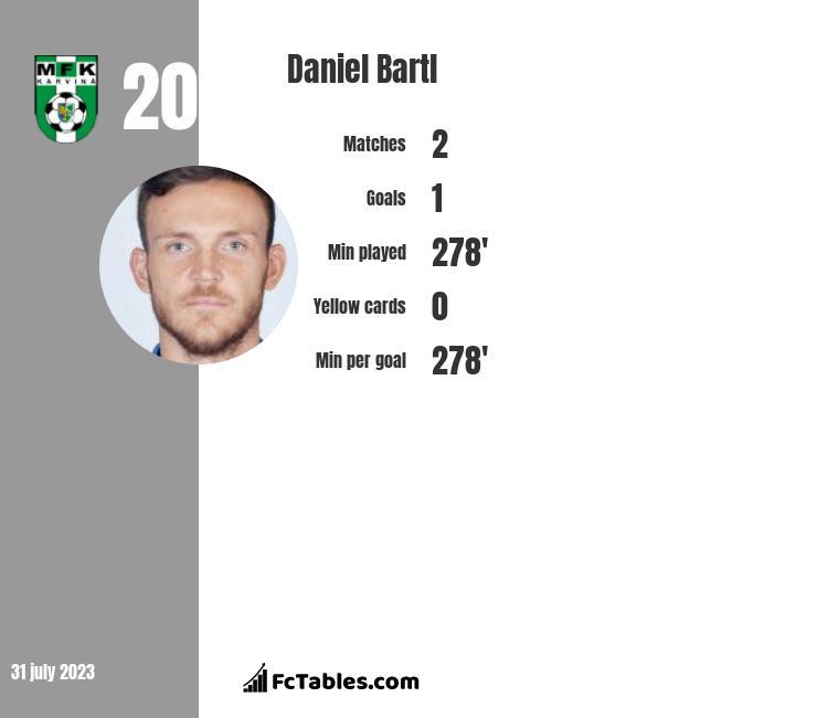 Daniel Bartl infographic