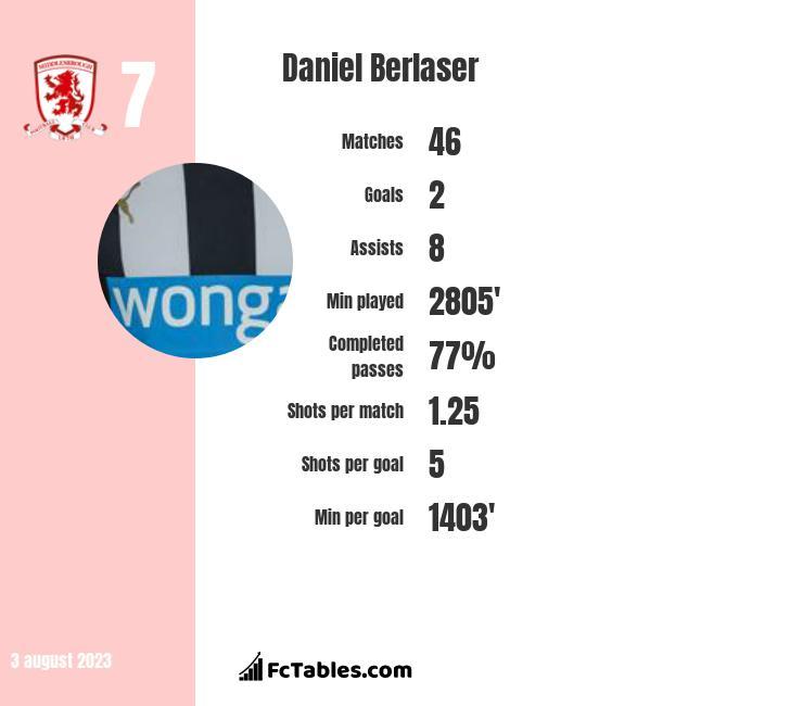 Daniel Berlaser infographic