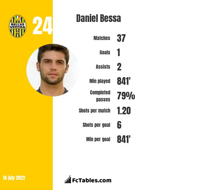 Daniel Bessa infographic statistics for Goias