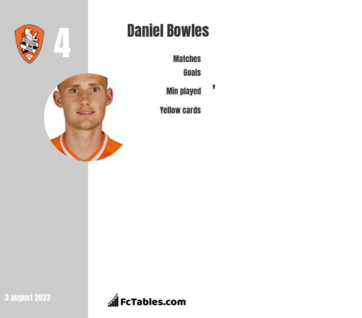 Daniel Bowles infographic