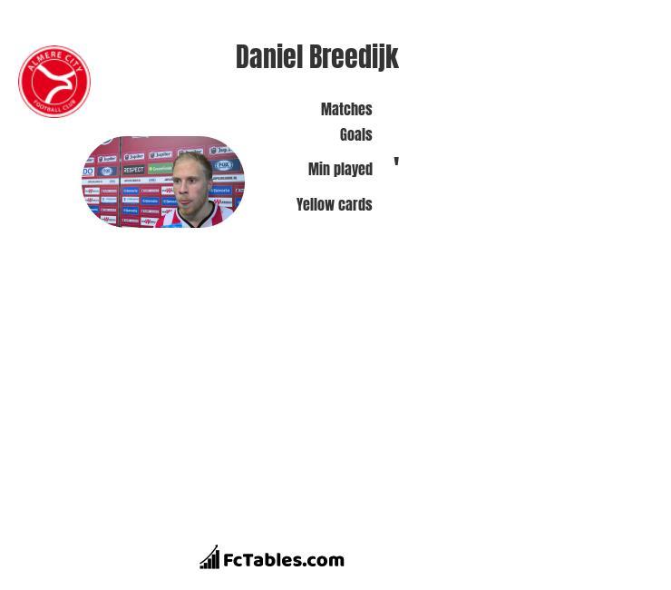 Daniel Breedijk infographic