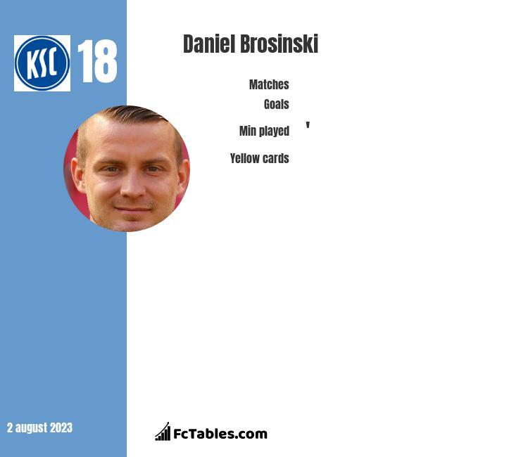 Daniel Brosinski infographic