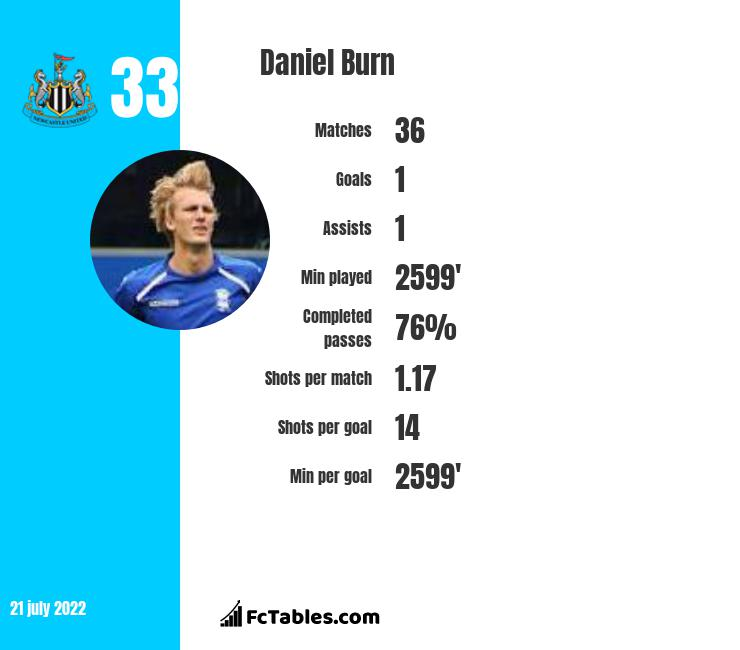 Daniel Burn infographic statistics for Brighton & Hove Albion