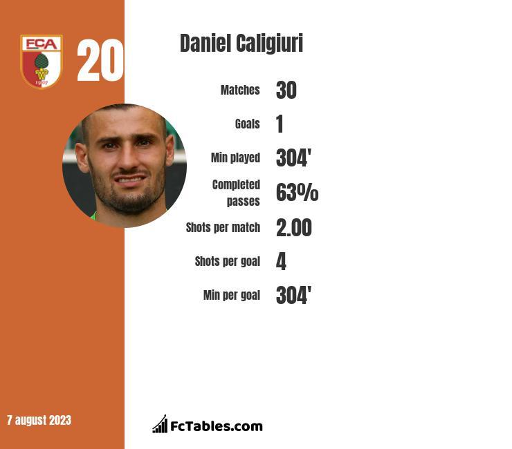 Daniel Caligiuri infographic