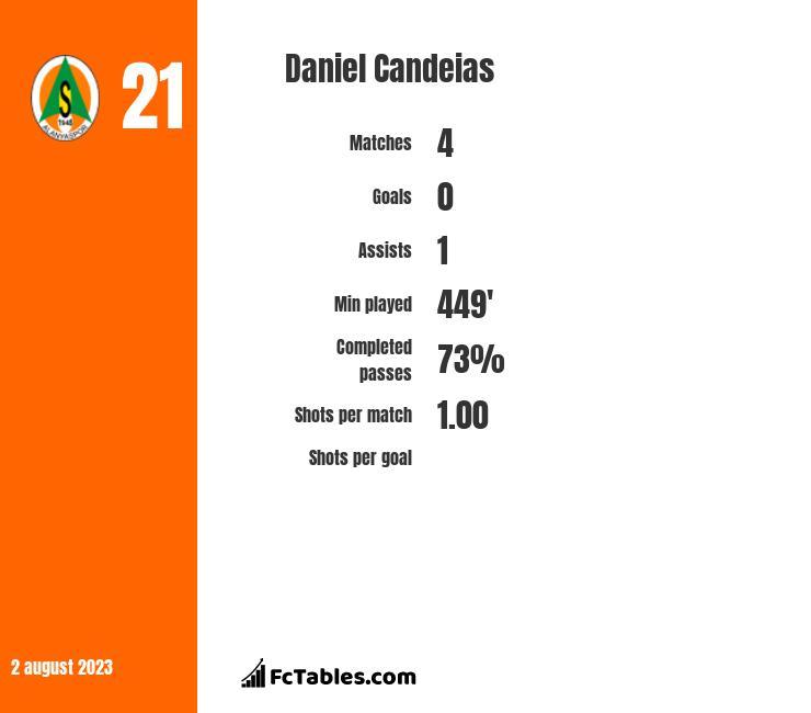 Daniel Candeias infographic