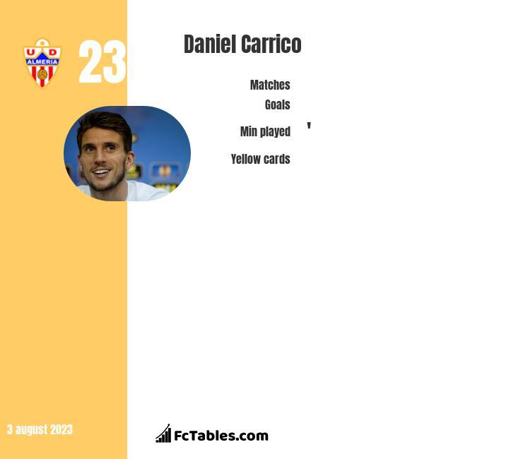 Daniel Carrico infographic