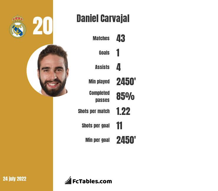 Daniel Carvajal infographic statistics for Real Madryt