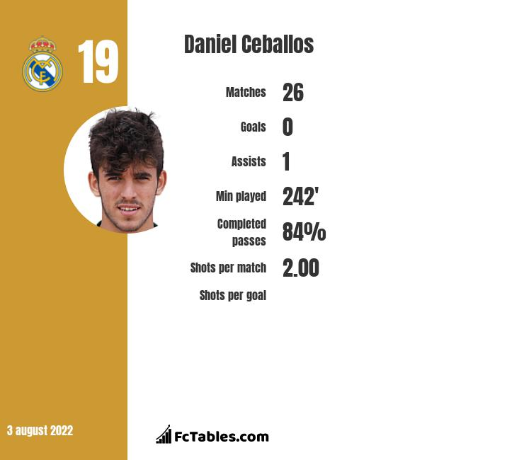 Daniel Ceballos infographic statistics for Arsenal