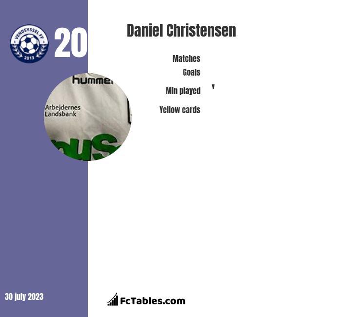 Daniel Christensen infographic