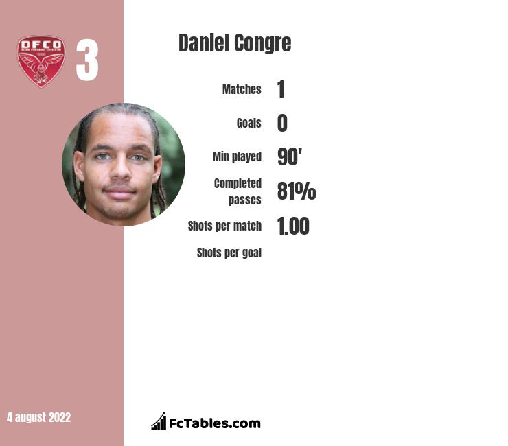 Daniel Congre infographic statistics for Montpellier