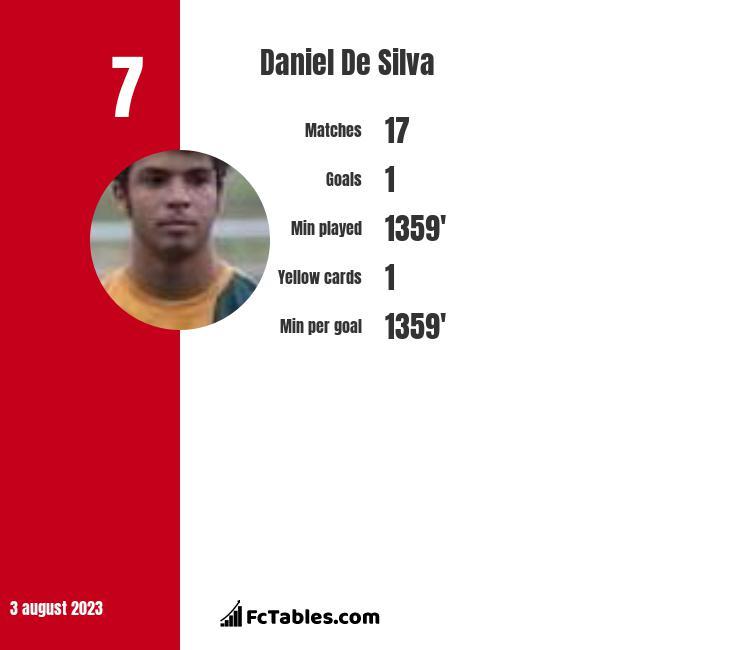 Daniel De Silva infographic