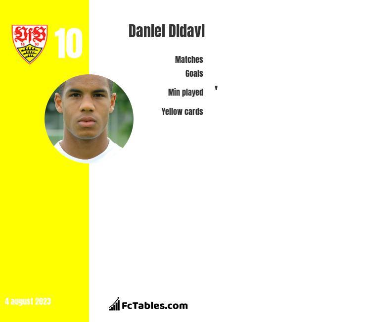 Daniel Didavi infographic