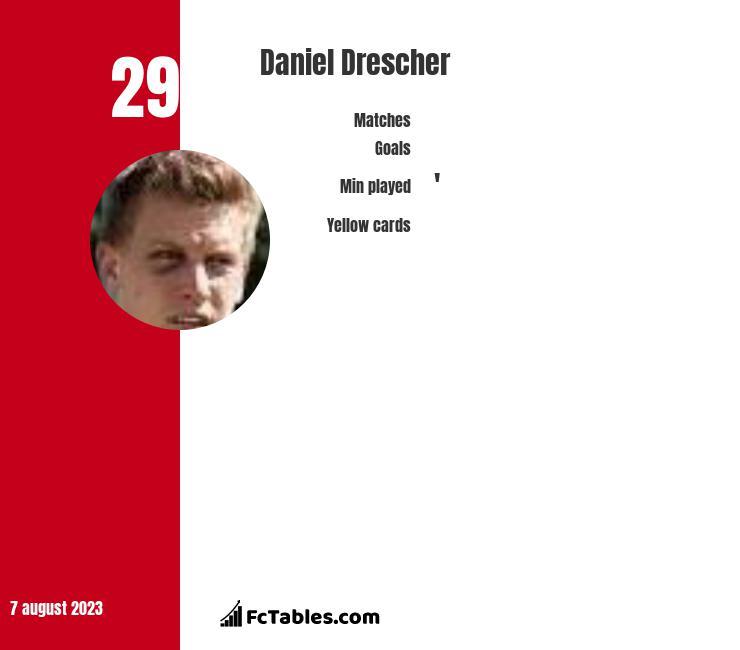 Daniel Drescher infographic