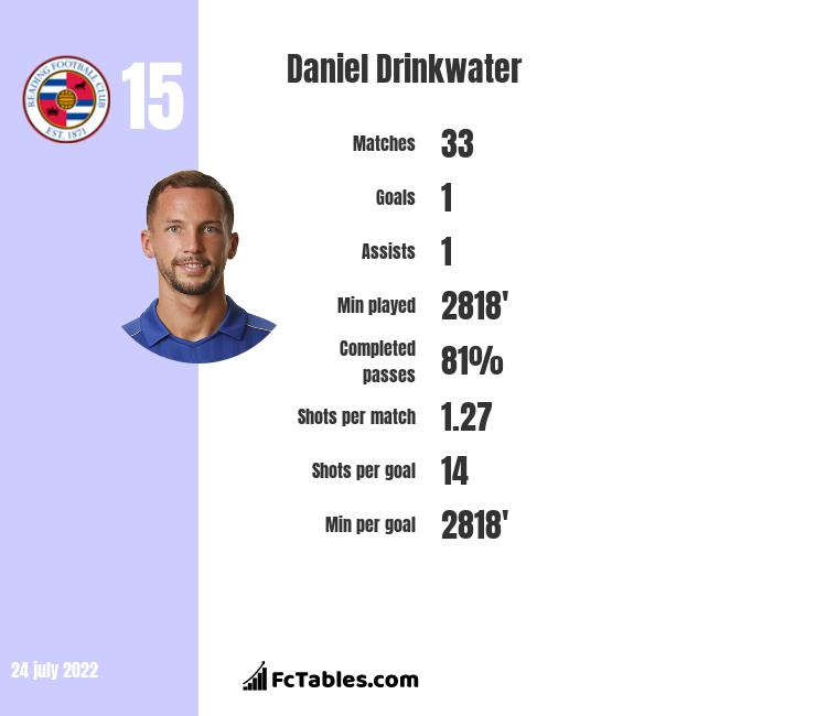 Daniel Drinkwater infographic statistics for Aston Villa