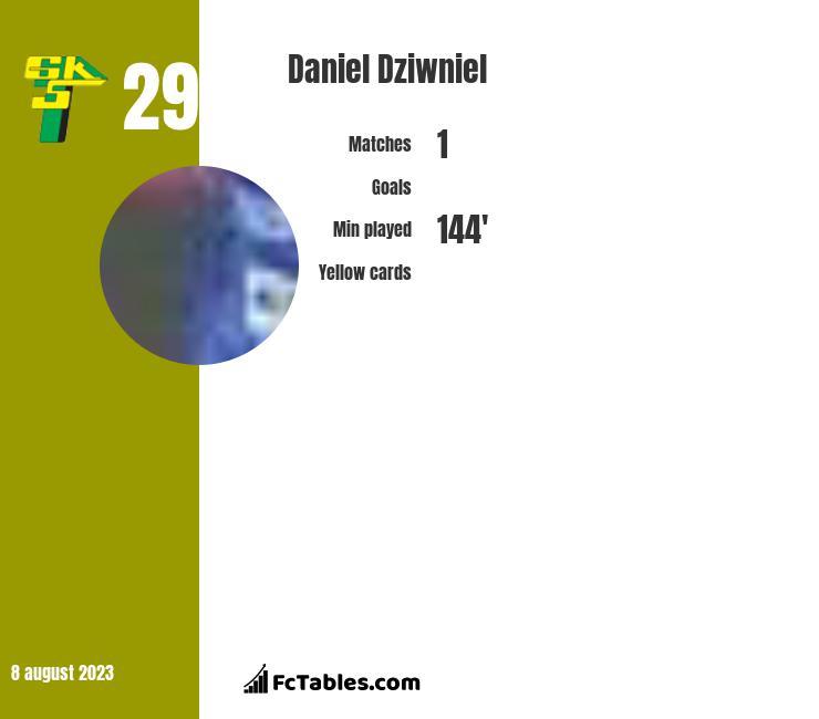 Daniel Dziwniel infographic