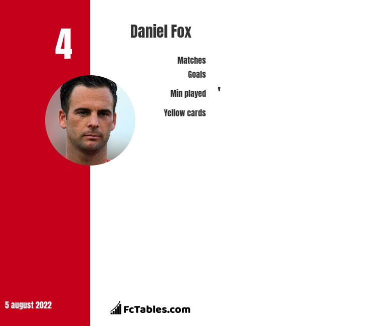 Daniel Fox infographic statistics for Wigan