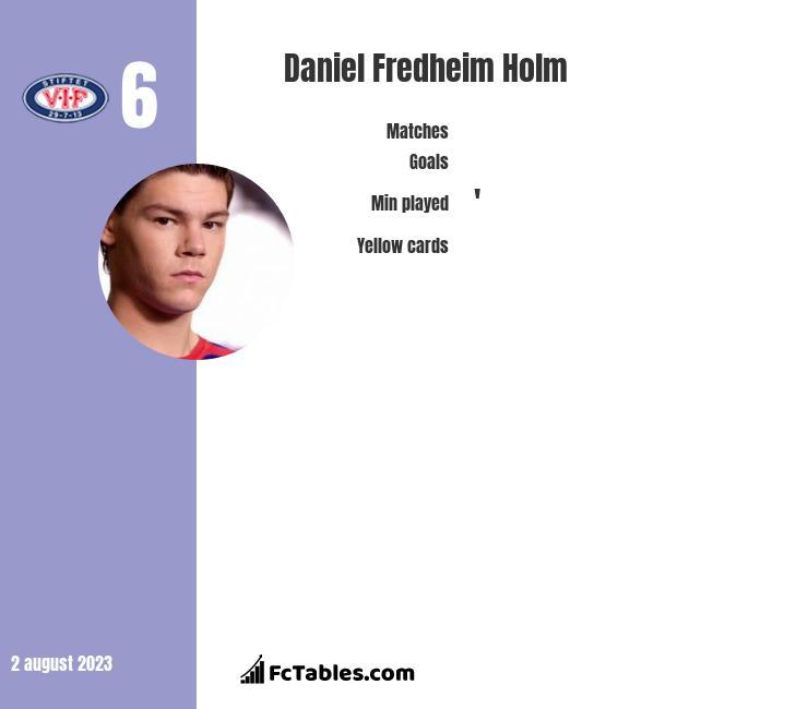 Daniel Fredheim Holm infographic