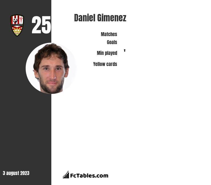 Daniel Gimenez infographic