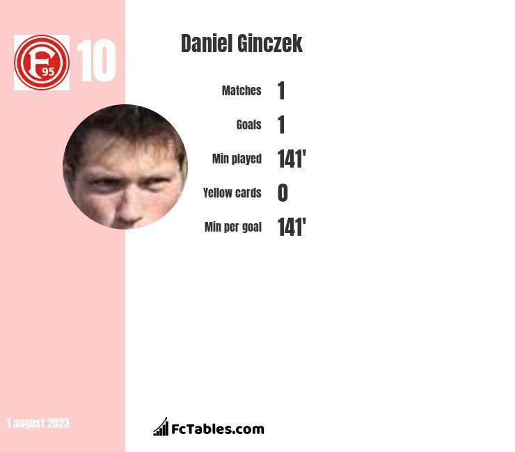 Daniel Ginczek infographic