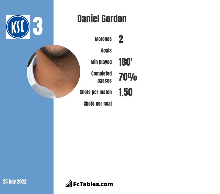 Daniel Gordon infographic