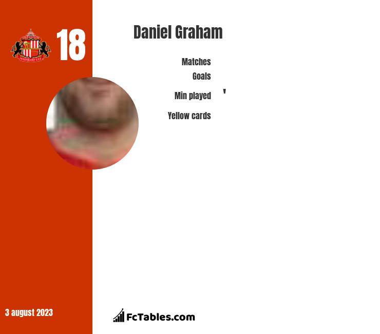 Daniel Graham infographic