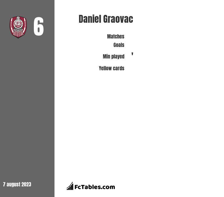 Daniel Graovac infographic