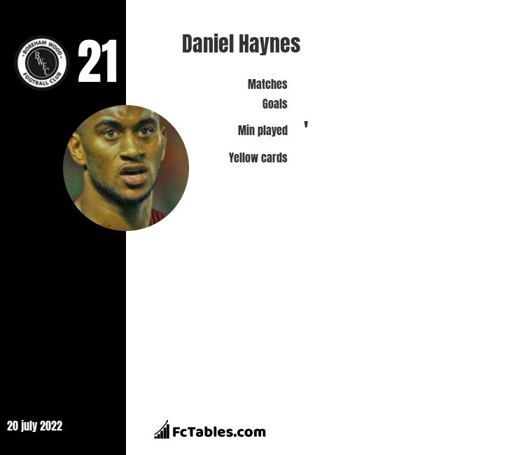 Daniel Haynes infographic