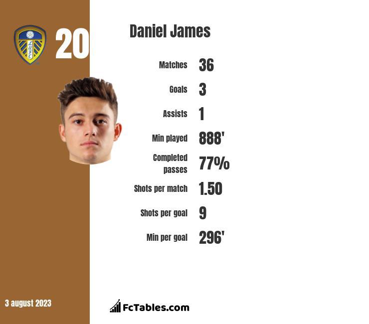 Daniel James stats