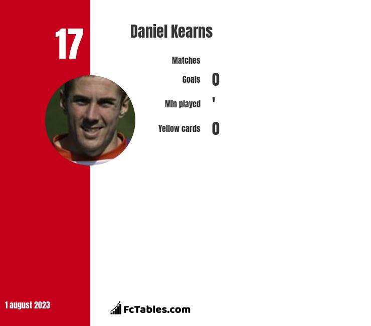 Daniel Kearns infographic