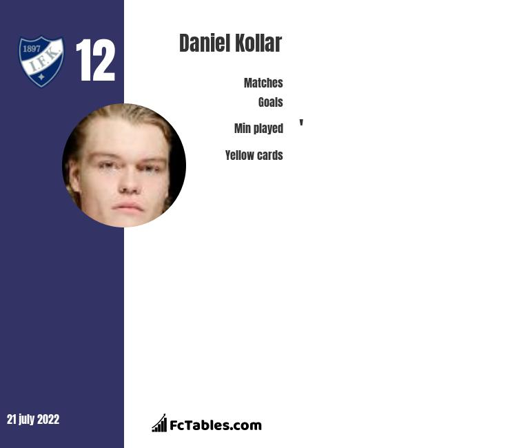 Daniel Kollar infographic