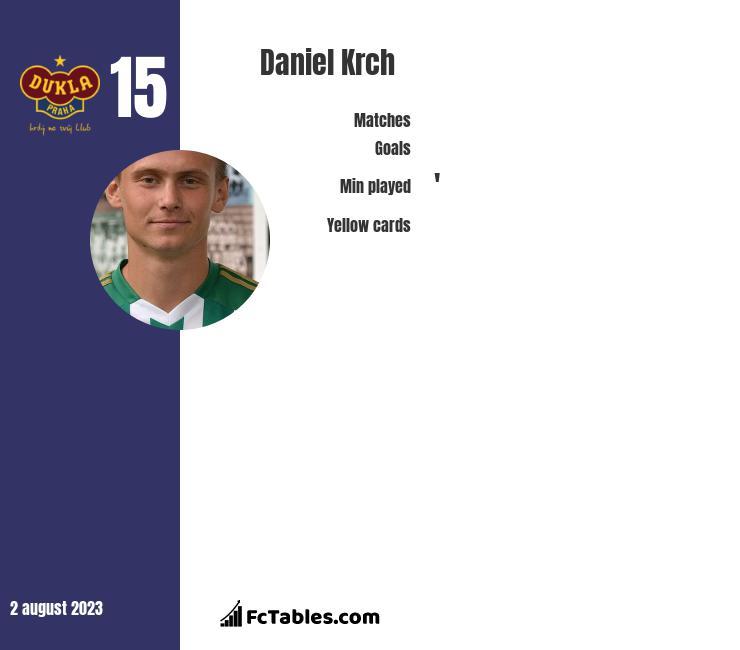 Daniel Krch infographic