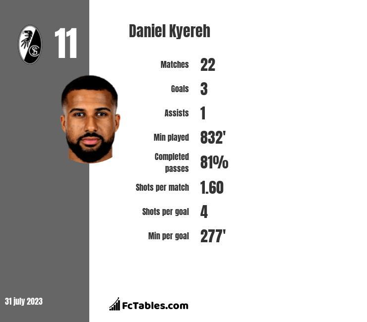 Daniel Kyereh infographic