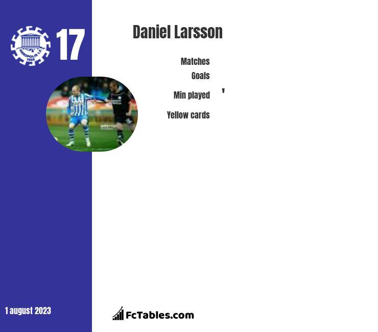 Daniel Larsson infographic