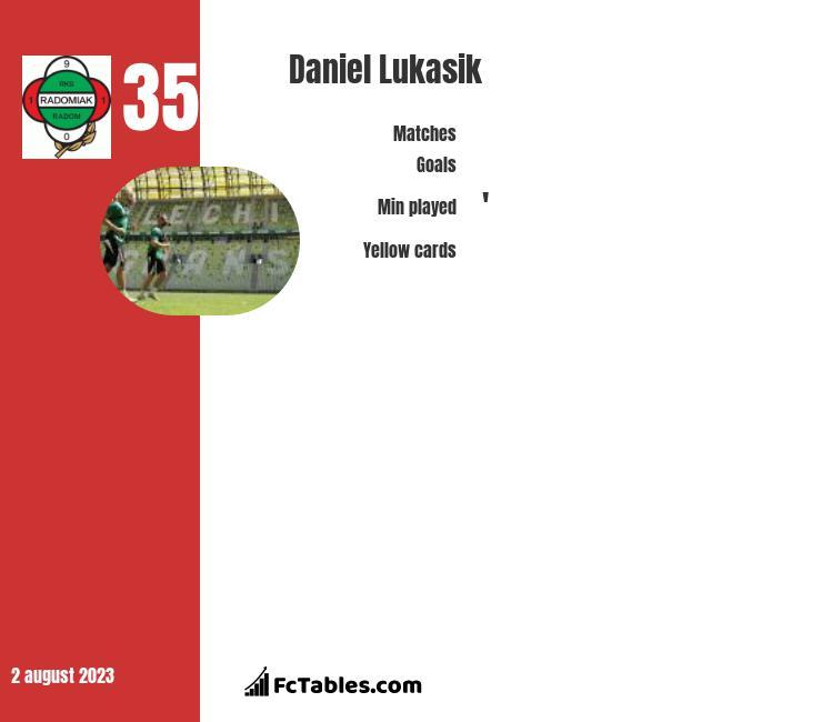 Daniel Łukasik infographic