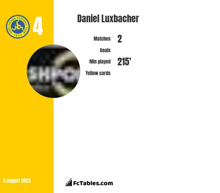 Daniel Luxbacher infographic
