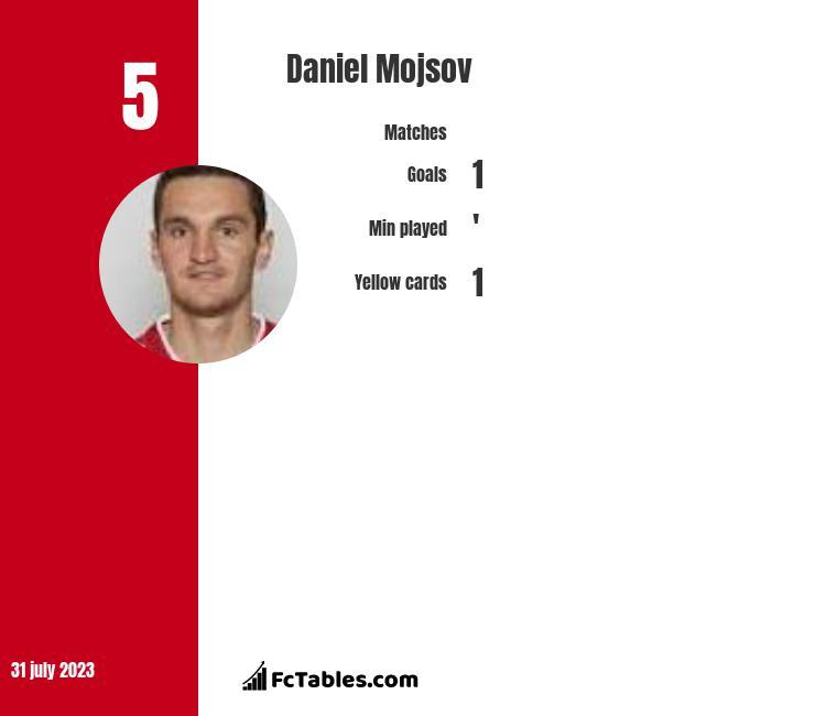 Daniel Mojsov infographic