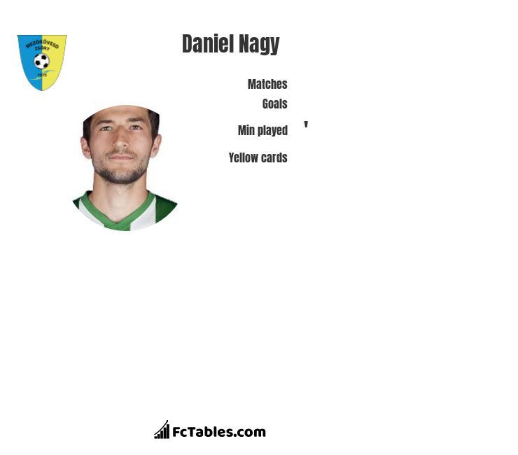 Daniel Nagy infographic