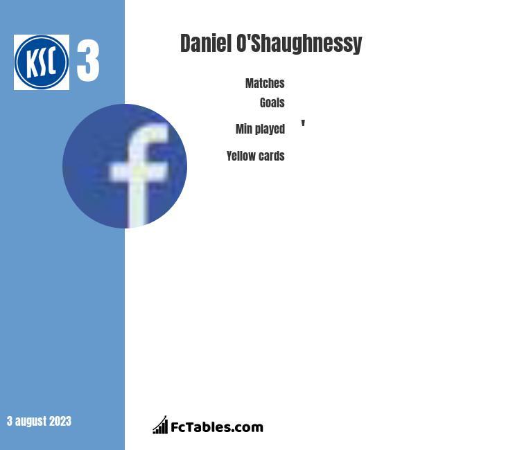 Daniel O'Shaughnessy infographic