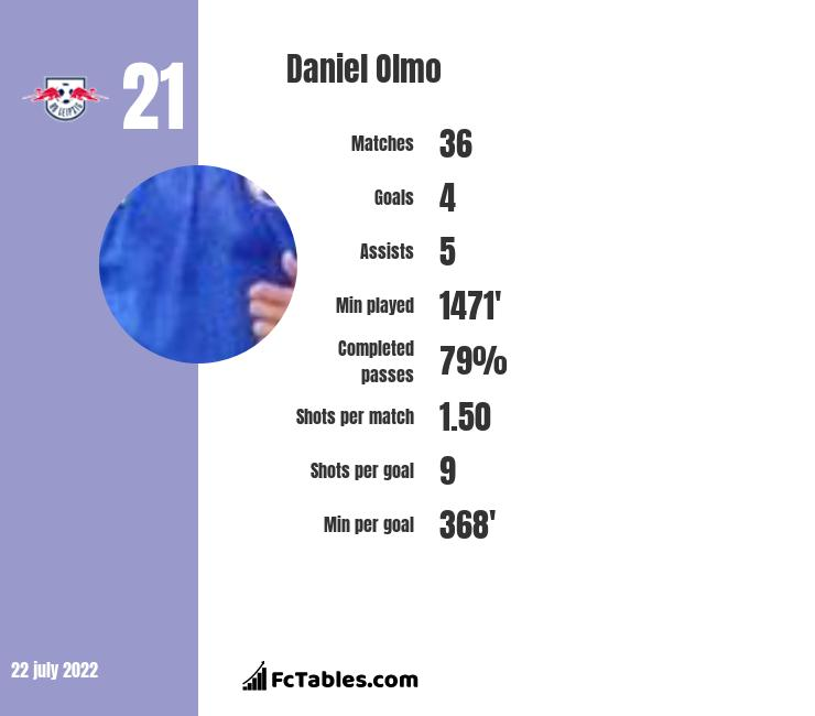 Daniel Olmo infographic