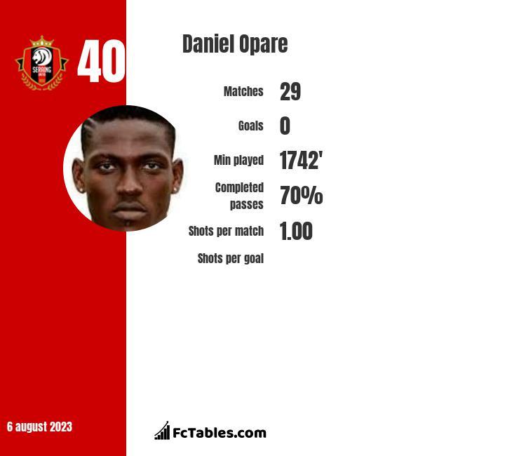 Daniel Opare infographic